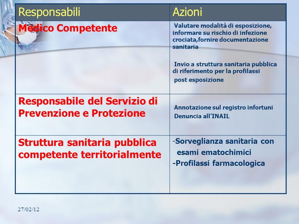 27/02/12 ResponsabiliAzioni Medico Competente - Valutare modalità di esposizione, informare su rischio di infezione crociata,fornire documentazione sa