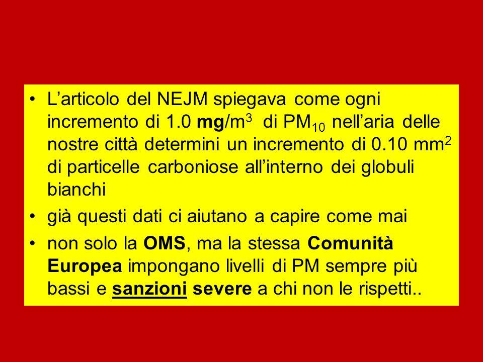 Larticolo del NEJM spiegava come ogni incremento di 1.0 mg/m 3 di PM 10 nellaria delle nostre città determini un incremento di 0.10 mm 2 di particelle carboniose allinterno dei globuli bianchi già questi dati ci aiutano a capire come mai non solo la OMS, ma la stessa Comunità Europea impongano livelli di PM sempre più bassi e sanzioni severe a chi non le rispetti..