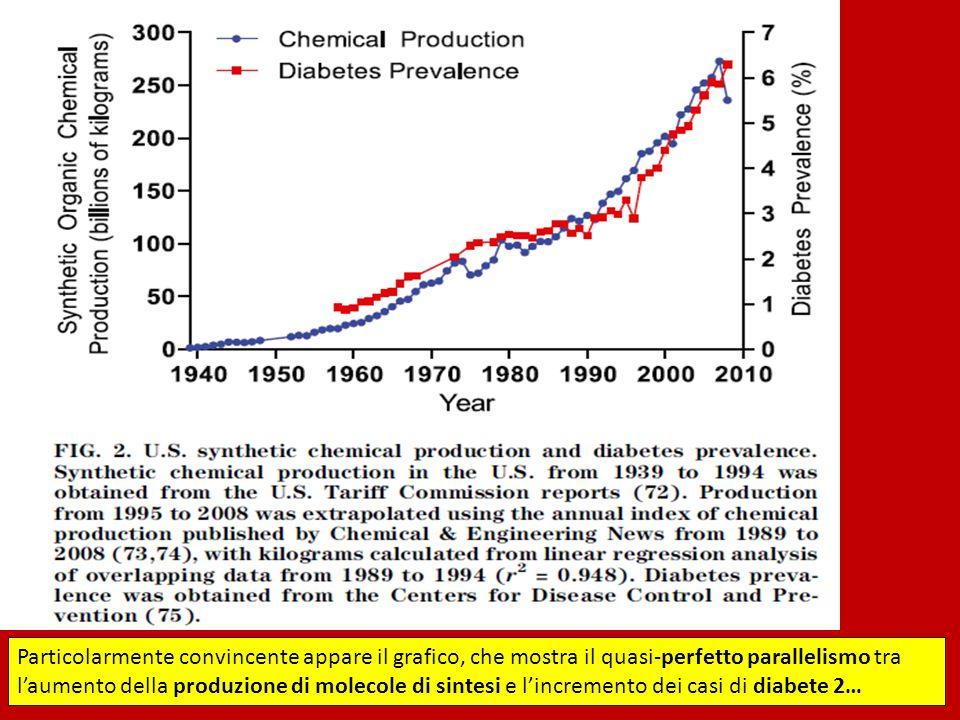 Particolarmente convincente appare il grafico, che mostra il quasi-perfetto parallelismo tra laumento della produzione di molecole di sintesi e lincremento dei casi di diabete 2…