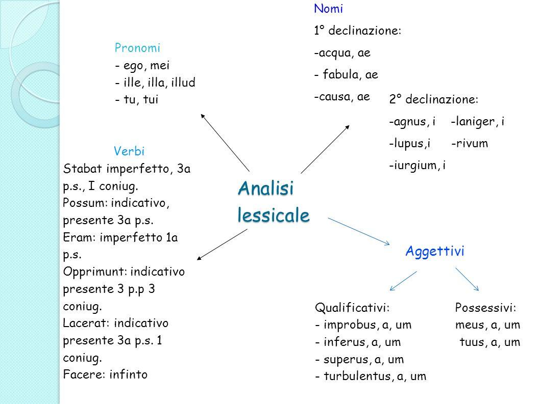 Analisi lessicale Nomi 1° declinazione: -acqua, ae - fabula, ae -causa, ae 2° declinazione: -agnus, i -laniger, i -lupus,i -rivum -iurgium, i Aggettiv