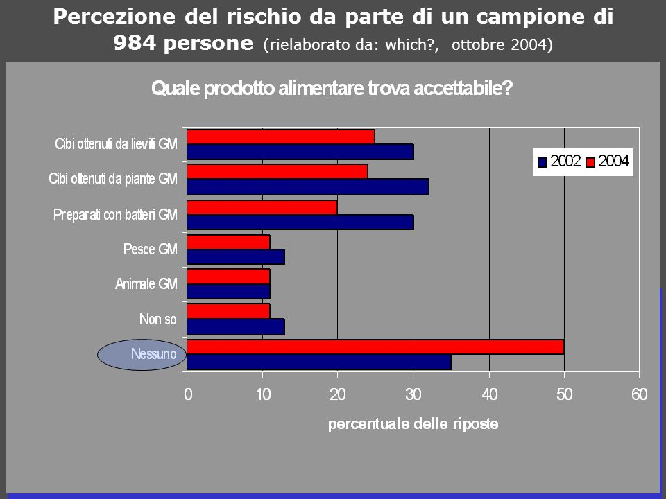Percezione del rischio da parte di un campione di 984 persone (rielaborato da: which?, ottobre 2004)