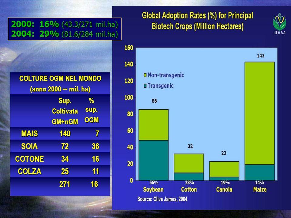 COLTURE OGM NEL MONDO (anno 2000 – mil. ha) Sup.ColtivataGM+nGM % sup.