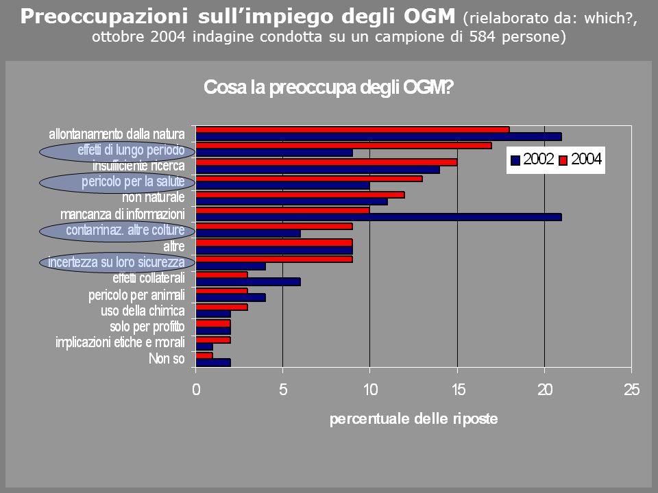 Preoccupazioni sullimpiego degli OGM (rielaborato da: which?, ottobre 2004 indagine condotta su un campione di 584 persone)