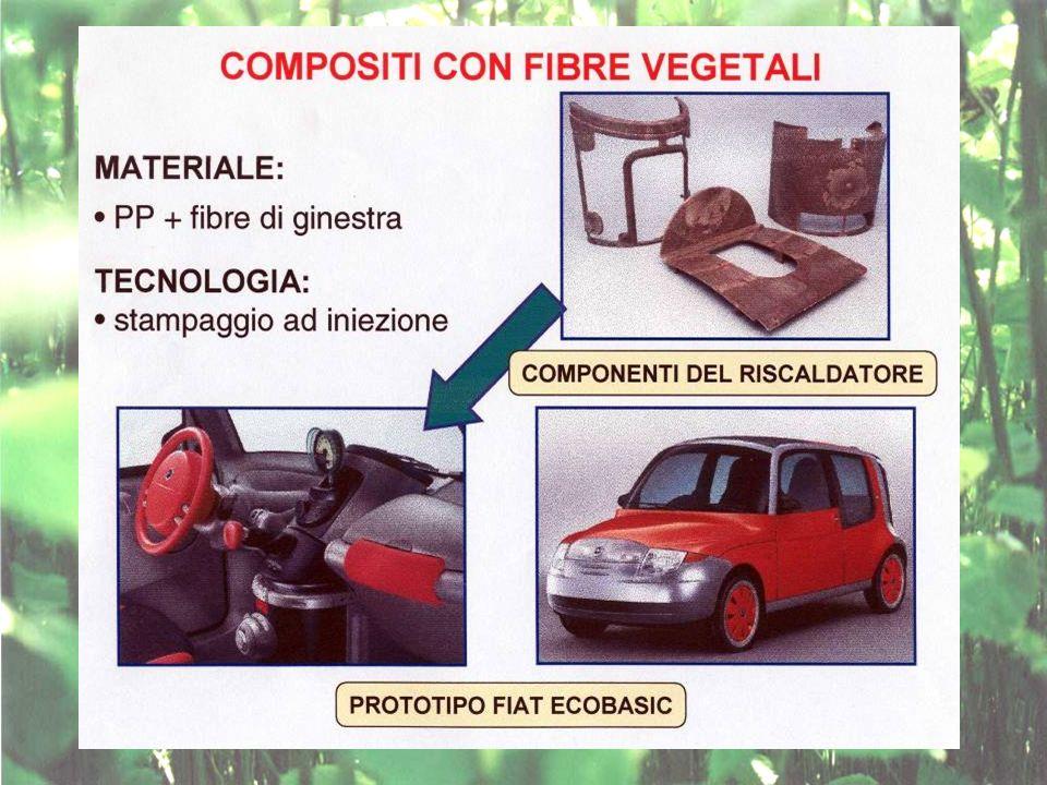 IL MERCATO OGGI Nord-America 200.000 t media 13 kg/auto Europa Occidentale 44.000 t media 3 kg/auto Macchine tedesche si è riscontrato un incremento d