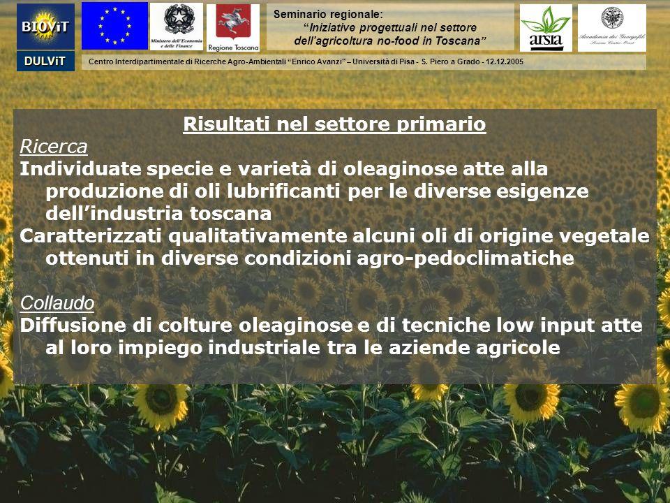 Seminario regionale: Iniziative progettuali nel settore dellagricoltura no-food in Toscana DULViT Centro Interdipartimentale di Ricerche Agro-Ambienta