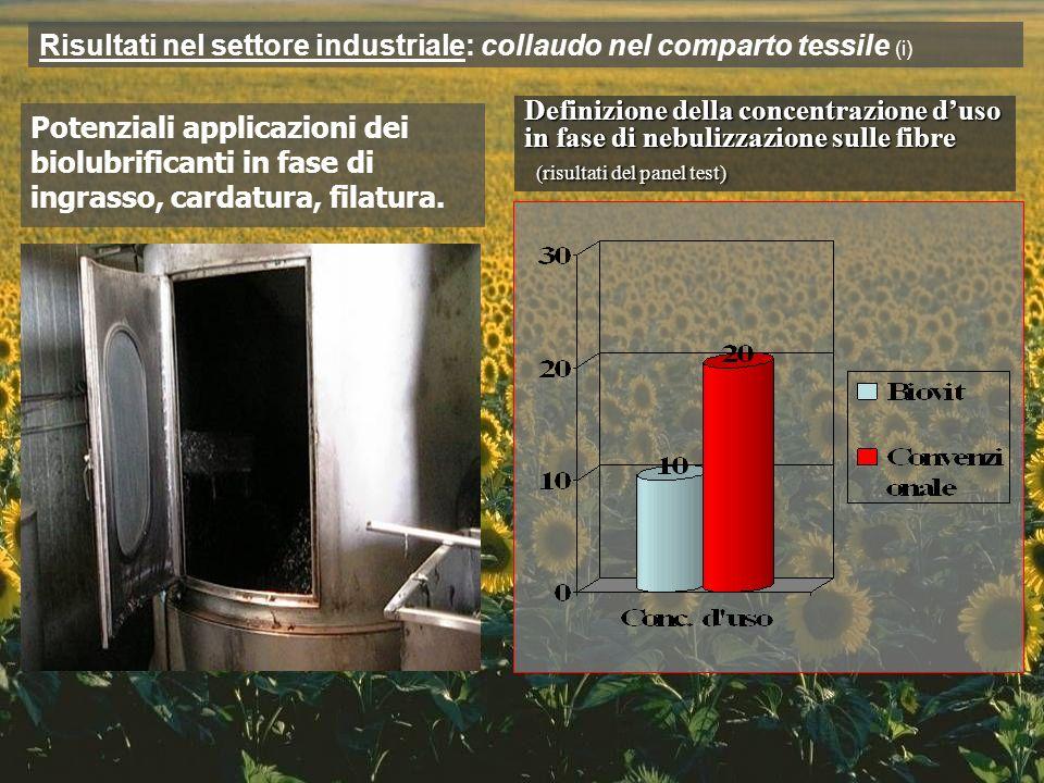 Definizione della concentrazione duso in fase di nebulizzazione sulle fibre (risultati del panel test) (risultati del panel test) Potenziali applicazi