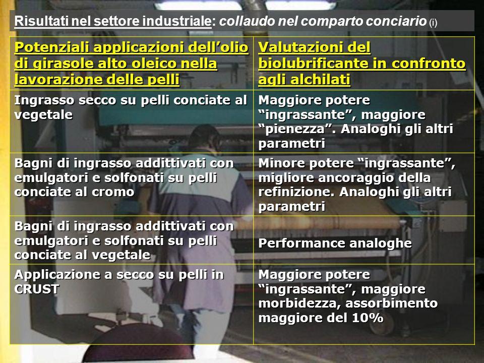 Risultati nel settore industriale: collaudo nel comparto conciario (i) Potenziali applicazioni dellolio di girasole alto oleico nella lavorazione dell