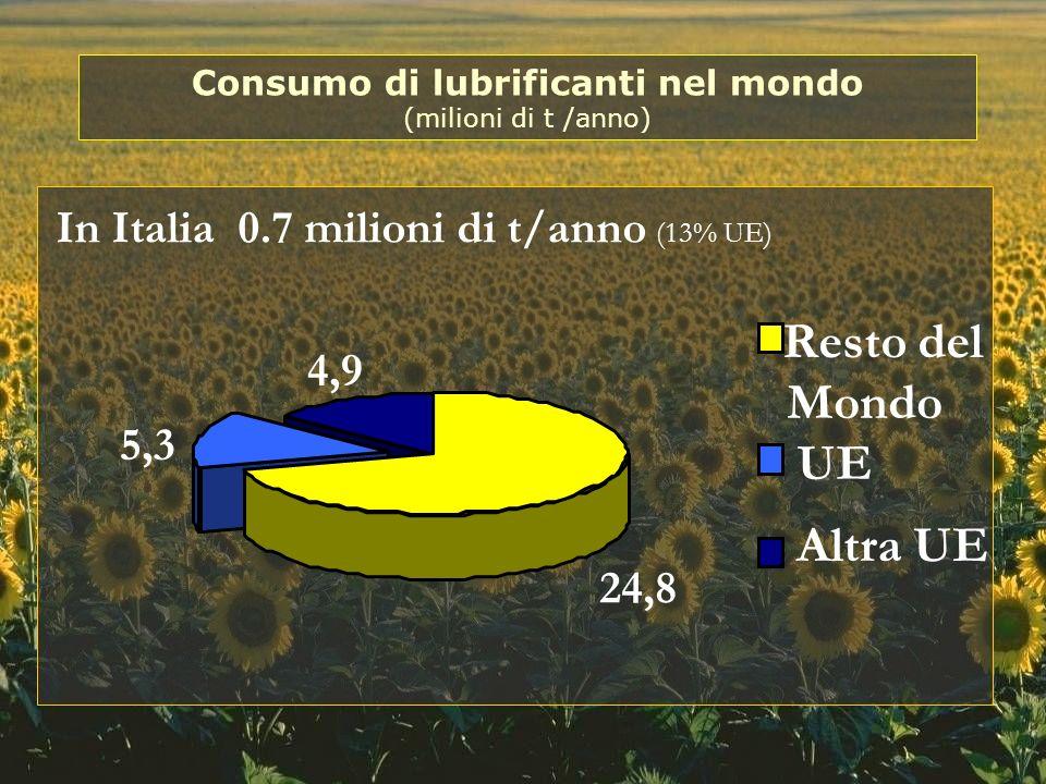 2,5 1,7 (circa il 30%) 0,5 0,6 Motori a 4 tempi Ausiliari Industriali Motori marini e aerei Oli di processo Fonte: Europalub, 1999 Settori di utilizzazione nella UE (milioni di t /anno)