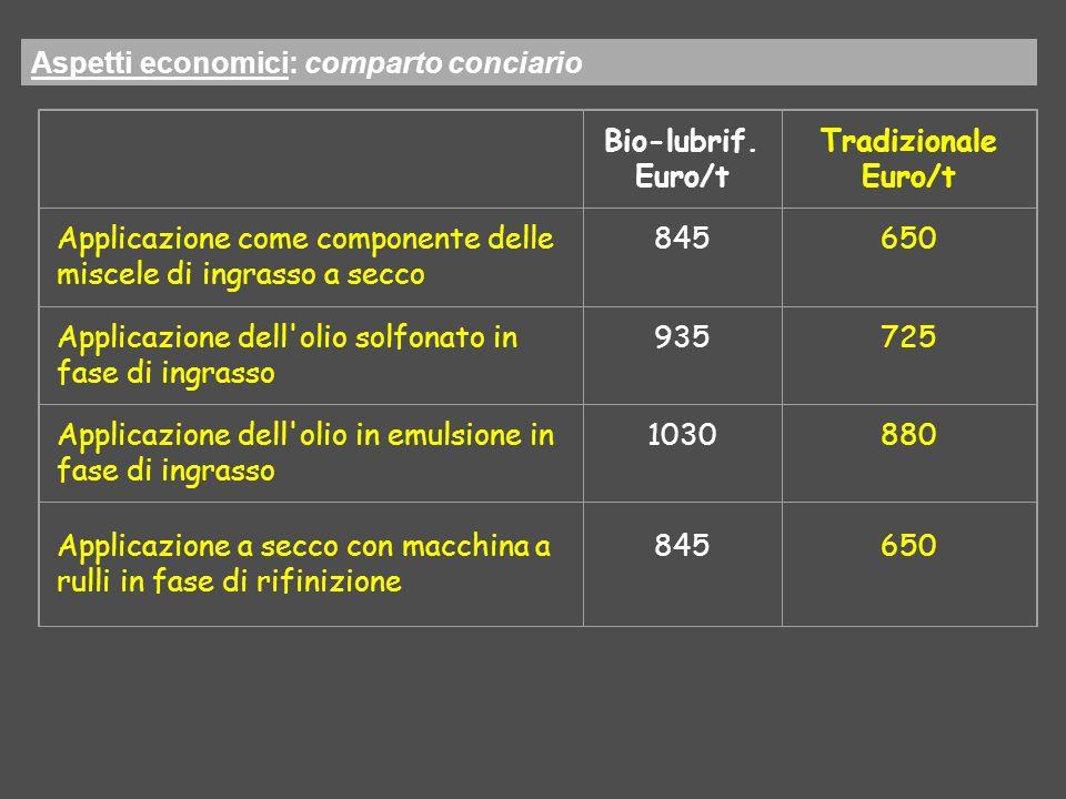 Aspetti economici: comparto conciario Bio-lubrif. Euro/t Tradizionale Euro/t Applicazione come componente delle miscele di ingrasso a secco 845650 App