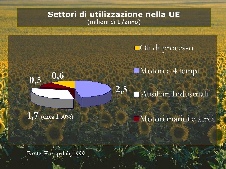 2,5 1,7 (circa il 30%) 0,5 0,6 Motori a 4 tempi Ausiliari Industriali Motori marini e aerei Oli di processo Fonte: Europalub, 1999 Settori di utilizza