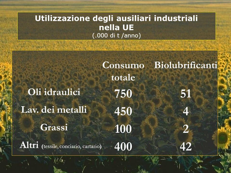 400 Altri (tessile, conciario, cartario) 100 Grassi 450 Lav. dei metalli 750 Oli idraulici 42 2 4 51 BiolubrificantiConsumo totale Utilizzazione degli