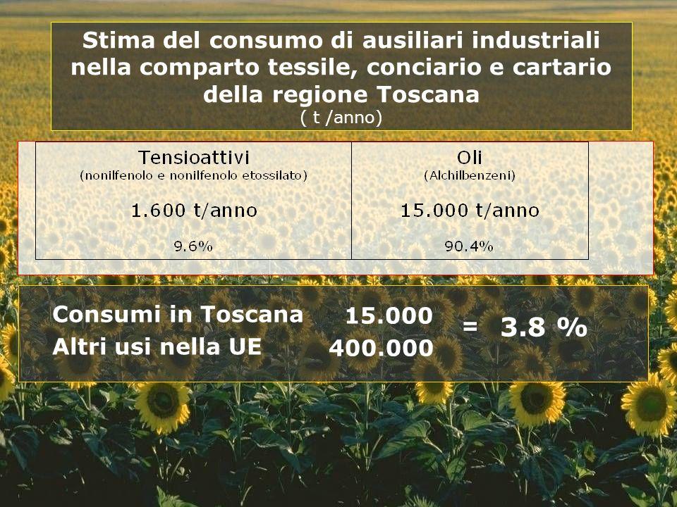 Consumi in Toscana Altri usi nella UE Stima del consumo di ausiliari industriali nella comparto tessile, conciario e cartario della regione Toscana (