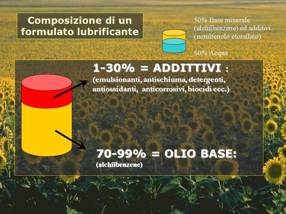 70-99% = OLIO BASE: (alchilbenzene) 1-30% = ADDITTIVI : (emulsionanti, antischiuma, detergenti, antiossidanti, anticorrosivi, biocidi ecc.) Composizio
