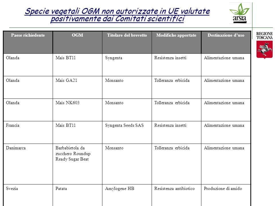 Raccomandazione della Commissione agli Stati Membri del 23 luglio 2003 Linee guida per lo sviluppo di normative nazionali sulla coesistenza di colture OGM e colture tradizionali Modulo Legislazione agroalimentare Normativa nazionale CONTROLLI IN TOSCANA Coesistenza Possibilità per gli agricoltori di praticare una scelta tra colture OGM, produzione convenzionale e biologica, nel rispetto degli obblighi regolamentari in materia di etichettatura o standard di purezza.