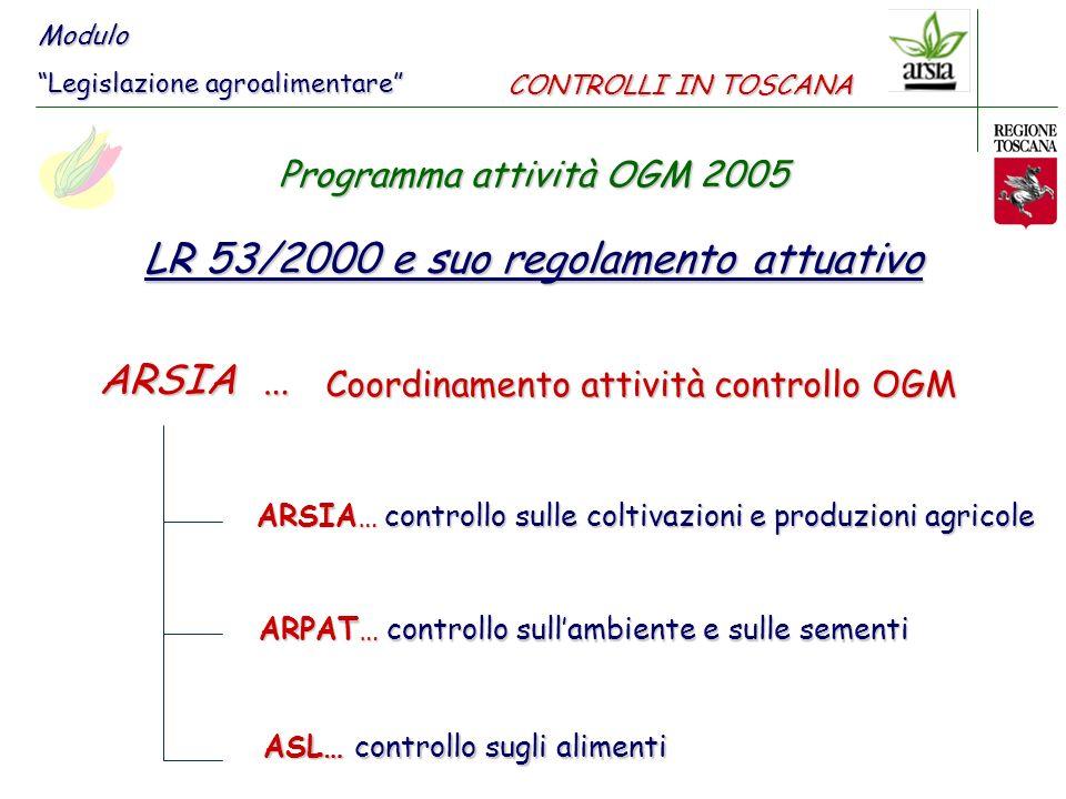 Colture a controllo 2005 Mais Soia Pomodoro Barbabietola Patata 3% superficie media coltivata in Toscana limitatamente ad alcune aree per mettere a punto la metodologia di laboratorio Modulo Legislazione agroalimentare Programma attività OGM 2005 CONTROLLI IN TOSCANA