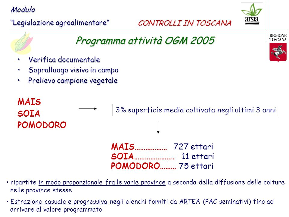 Verifica documentaleVerifica documentale Sopralluogo visivo in campoSopralluogo visivo in campo Prelievo campione vegetalePrelievo campione vegetale MAIS SOIA POMODORO 3% superficie media coltivata negli ultimi 3 anni MAIS……………… 727 ettari SOIA………………….