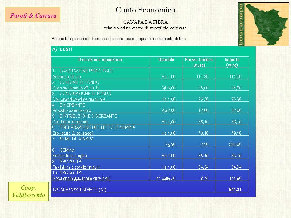 Conto Economico CANAPA DA FIBRA relativo ad un ettaro di superficie coltivata Parametri agronomici: Terreno di pianura medio impasto mediamente dotato
