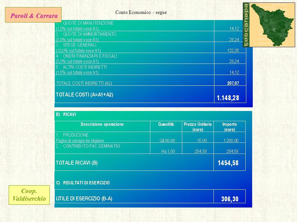 Conto Economico - segue Paroli & Carrara Coop. Valdiserchio