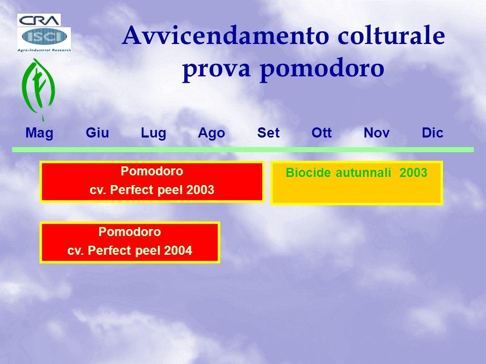 Biocide autunnali 2003 Mag Giu Lug Ago Set Ott Nov Dic Pomodoro cv.
