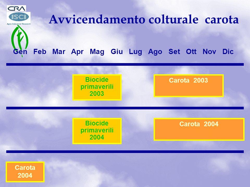 Avvicendamento colturale carota Carota 2003 Gen Feb Mar Apr Mag Giu Lug Ago Set Ott Nov Dic Biocide primaverili 2003 Biocide primaverili 2004 Carota 2004