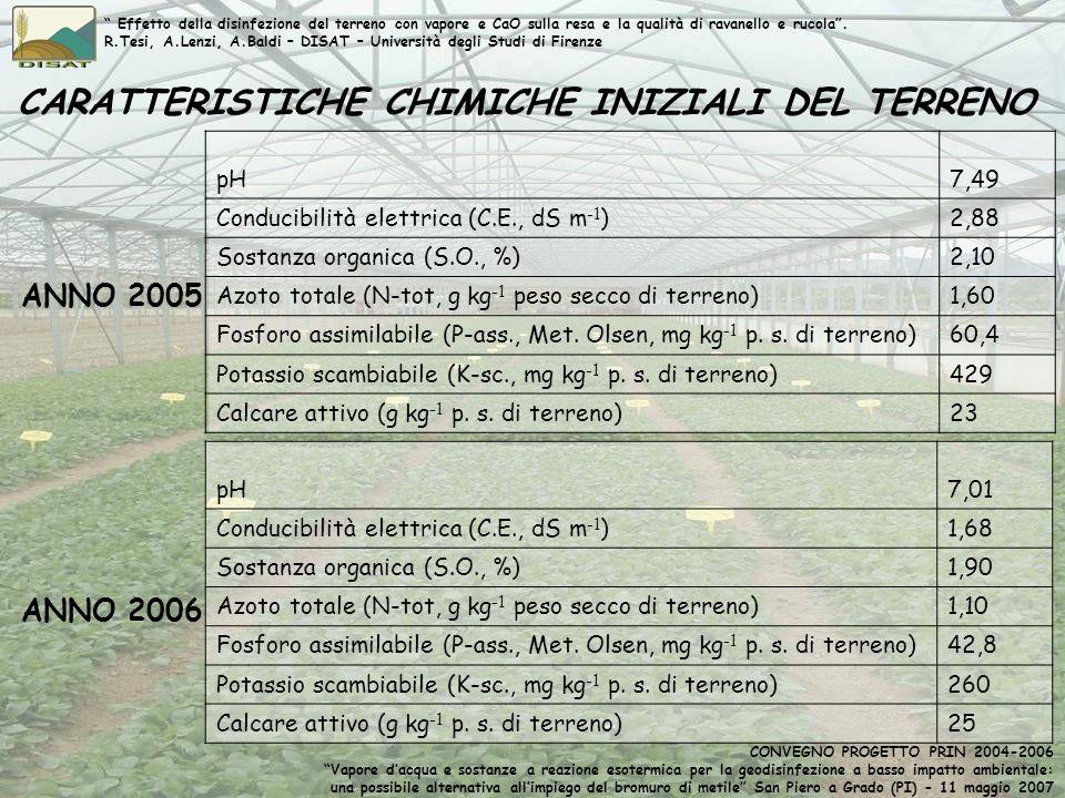 CARATTERISTICHE CHIMICHE INIZIALI DEL TERRENO pH7,49 Conducibilità elettrica (C.E., dS m -1 )2,88 Sostanza organica (S.O., %)2,10 Azoto totale (N-tot,