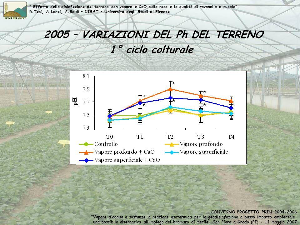 2005 – VARIAZIONI DEL Ph DEL TERRENO 1° ciclo colturale Effetto della disinfezione del terreno con vapore e CaO sulla resa e la qualità di ravanello e