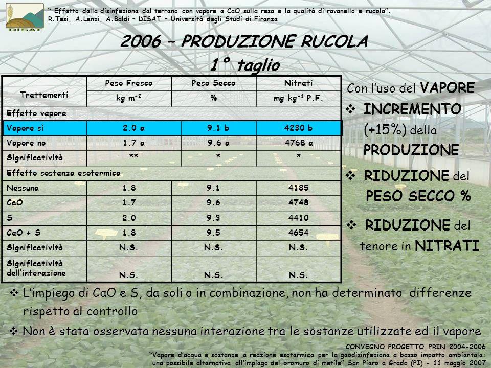 Trattamenti Peso FrescoPeso SeccoNitrati kg m -2 %mg kg -1 P.F. Effetto vapore Vapore sì2.0 a9.1 b4230 b Vapore no1.7 a9.6 a4768 a Significatività****