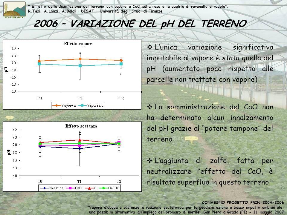 2006 – VARIAZIONE DEL pH DEL TERRENO Effetto della disinfezione del terreno con vapore e CaO sulla resa e la qualità di ravanello e rucola. R.Tesi, A.