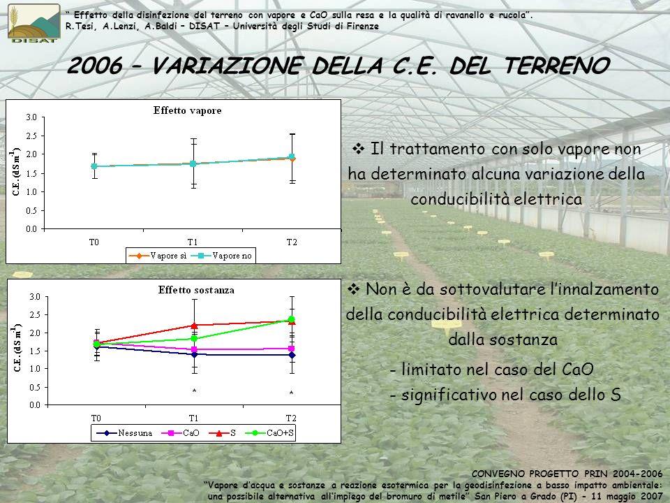 2006 – VARIAZIONE DELLA C.E. DEL TERRENO Non è da sottovalutare linnalzamento della conducibilità elettrica determinato dalla sostanza - limitato nel