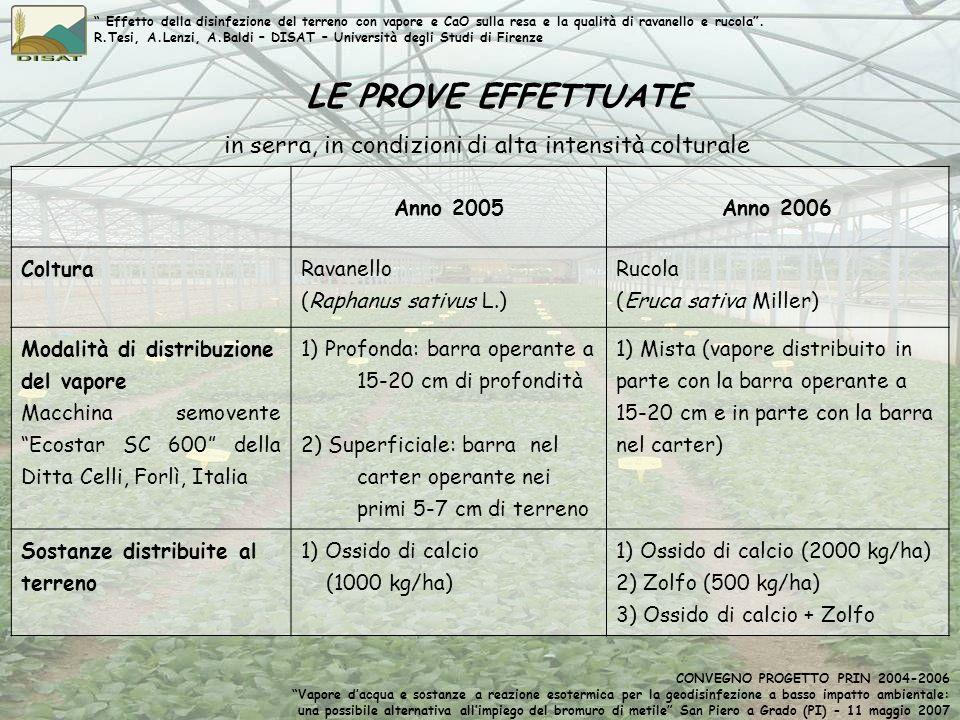 LE PROVE EFFETTUATE in serra, in condizioni di alta intensità colturale Anno 2005Anno 2006 ColturaRavanello (Raphanus sativus L.) Rucola (Eruca sativa