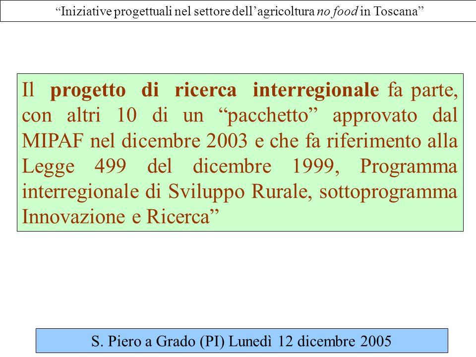 Iniziative progettuali nel settore dellagricoltura no food in Toscana Il progetto di ricerca interregionale fa parte, con altri 10 di un pacchetto approvato dal MIPAF nel dicembre 2003 e che fa riferimento alla Legge 499 del dicembre 1999, Programma interregionale di Sviluppo Rurale, sottoprogramma Innovazione e Ricerca S.