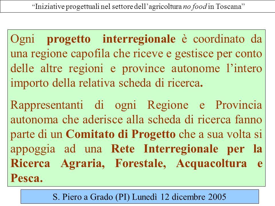 Iniziative progettuali nel settore dellagricoltura no food in Toscana Ogni progetto interregionale è coordinato da una regione capofila che riceve e gestisce per conto delle altre regioni e province autonome lintero importo della relativa scheda di ricerca.