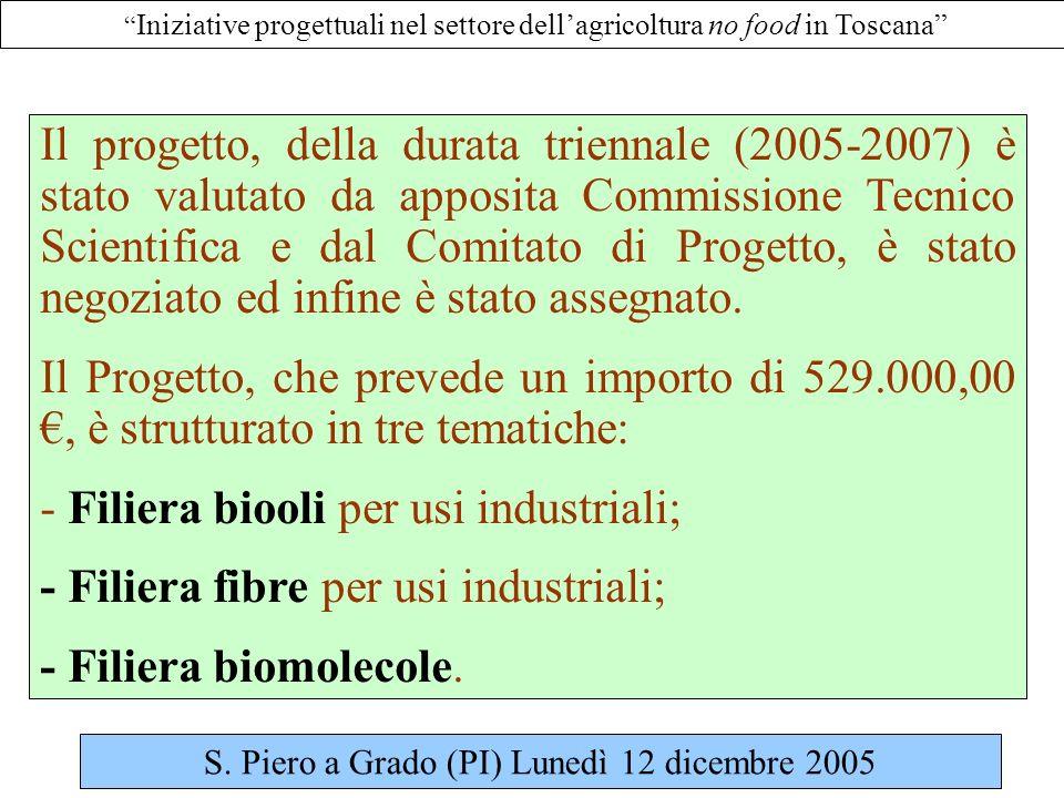 Iniziative progettuali nel settore dellagricoltura no food in Toscana Il progetto, della durata triennale (2005-2007) è stato valutato da apposita Commissione Tecnico Scientifica e dal Comitato di Progetto, è stato negoziato ed infine è stato assegnato.