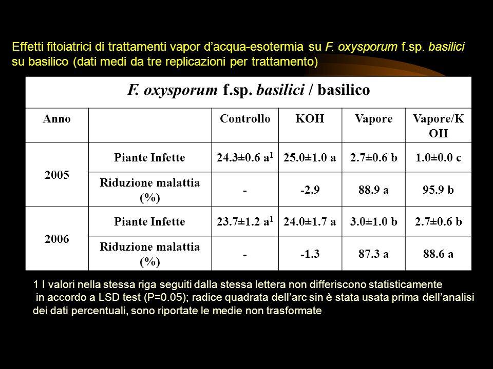 F. oxysporum f.sp. basilici / basilico AnnoControlloKOHVaporeVapore/K OH 2005 Piante Infette24.3±0.6 a 1 25.0±1.0 a2.7±0.6 b1.0±0.0 c Riduzione malatt