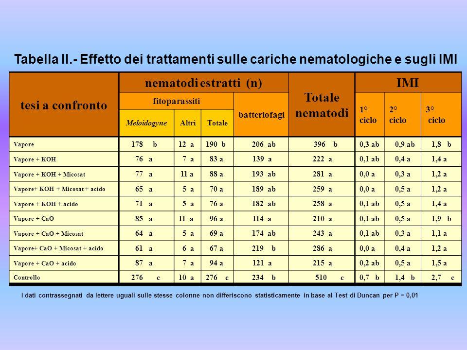 tesi a confronto nematodi estratti (n) Totale nematodi IMI fitoparassiti batteriofagi 1° ciclo 2° ciclo 3° ciclo MeloidogyneAltriTotale Vapore 178 b12