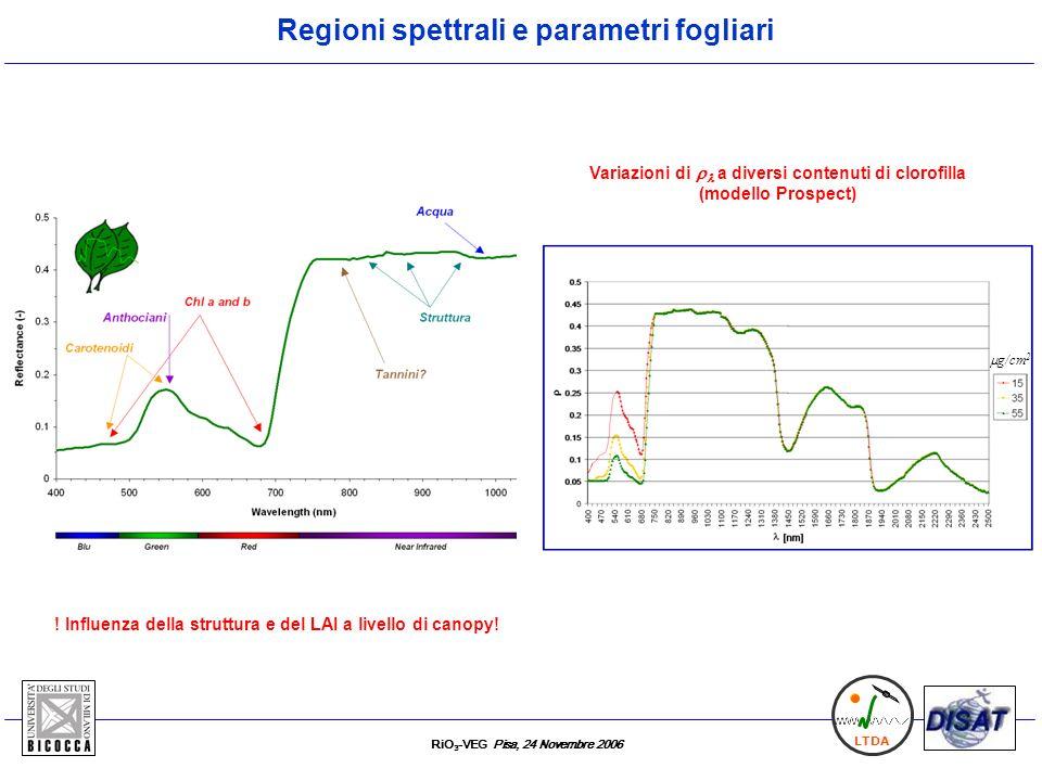 RiO 3 -VEG Pisa, 24 Novembre 2006 LTDA 2 spettrometri OO (HR2000) con risoluzione elevata (FWHM=0.13 nm) per indagare le 2 F-lines Meroni & Colombo, RSE (2006) * = ( L i + F)/L i Esperimento 1: fumigazione cronica a livello fogliare