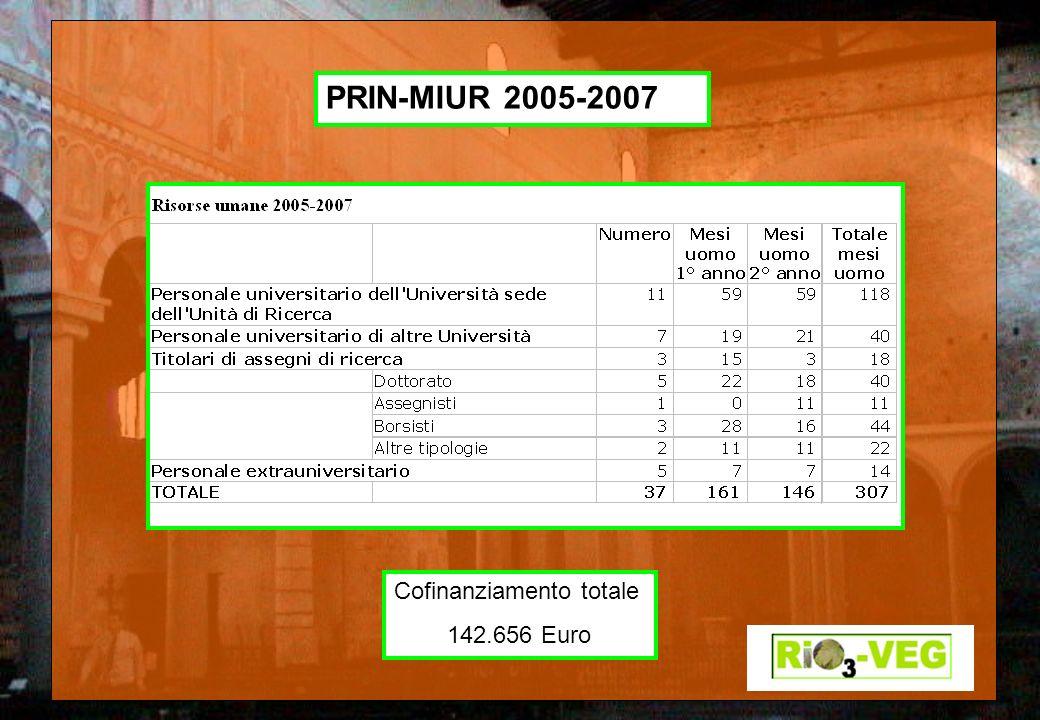 Cofinanziamento totale 142.656 Euro PRIN-MIUR 2005-2007