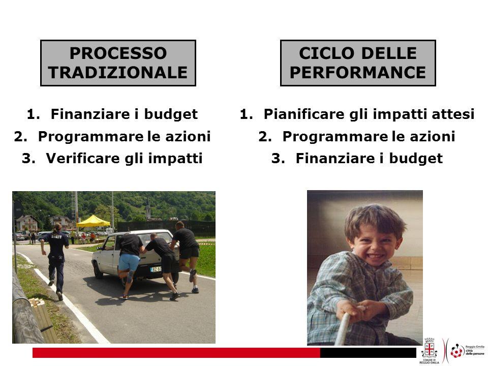 PROCESSO TRADIZIONALE CICLO DELLE PERFORMANCE 1.Finanziare i budget 2.Programmare le azioni 3.Verificare gli impatti 1.Pianificare gli impatti attesi