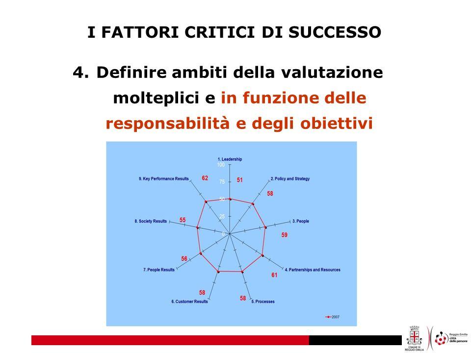 I FATTORI CRITICI DI SUCCESSO 4.Definire ambiti della valutazione molteplici e in funzione delle responsabilità e degli obiettivi