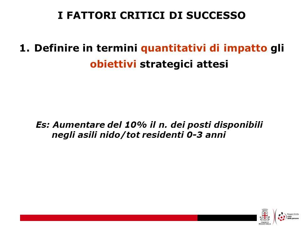 I FATTORI CRITICI DI SUCCESSO 1.Definire in termini quantitativi di impatto gli obiettivi strategici attesi Es: Aumentare del 10% il n. dei posti disp