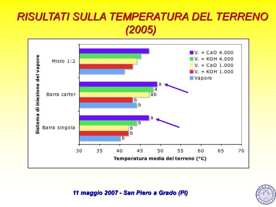 RISULTATI SULLA TEMPERATURA DEL TERRENO (2005) 11 maggio 2007 - San Piero a Grado (PI)