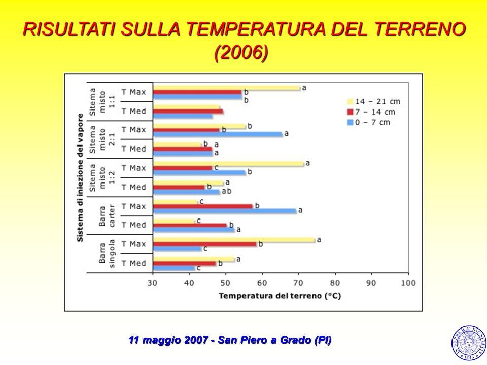 RISULTATI SULLA TEMPERATURA DEL TERRENO (2006) 11 maggio 2007 - San Piero a Grado (PI)