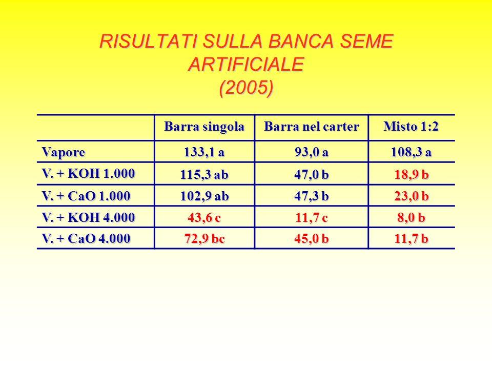 RISULTATI SULLA BANCA SEME ARTIFICIALE (2005) Barra singola Barra nel carter Misto 1:2 Vapore 133,1 a 93,0 a 108,3 a V. + KOH 1.000 115,3 ab 47,0 b 18