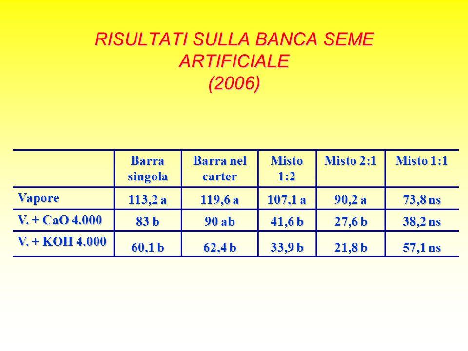 RISULTATI SULLA BANCA SEME ARTIFICIALE (2006) Barra singola Barra nel carter Misto 1:2 Misto 2:1 Misto 1:1 Vapore 113,2 a 119,6 a 107,1 a 90,2 a 73,8