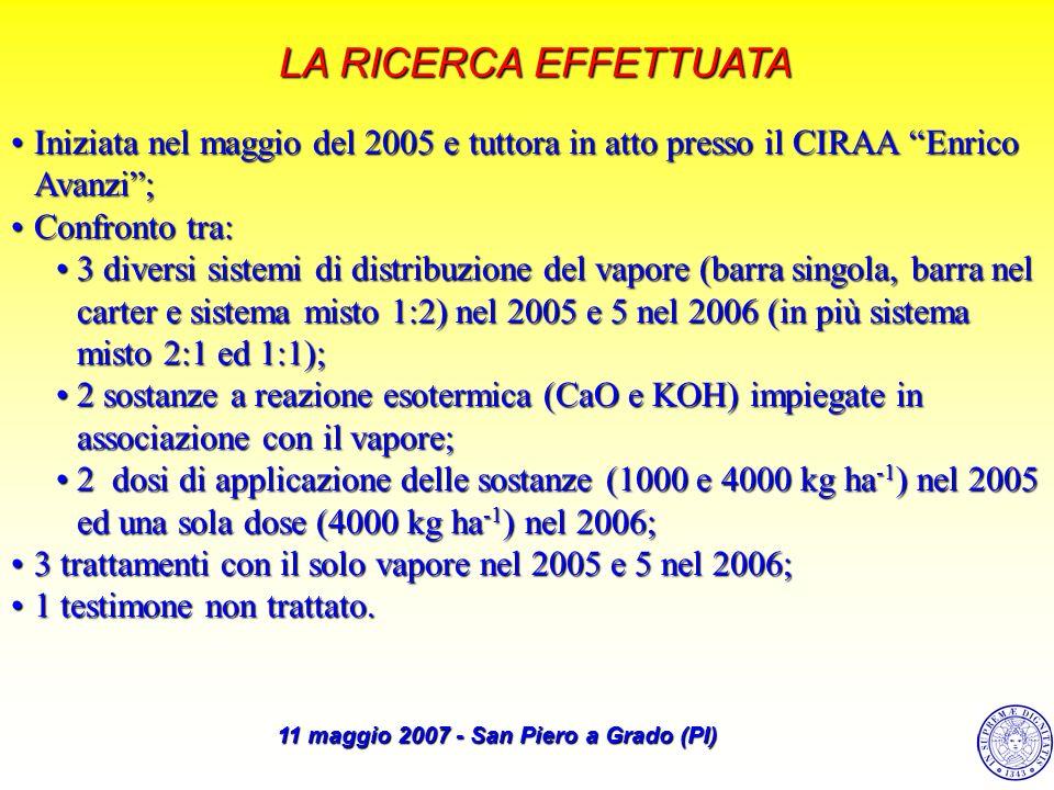 LA RICERCA EFFETTUATA Iniziata nel maggio del 2005 e tuttora in atto presso il CIRAA Enrico Avanzi;Iniziata nel maggio del 2005 e tuttora in atto pres