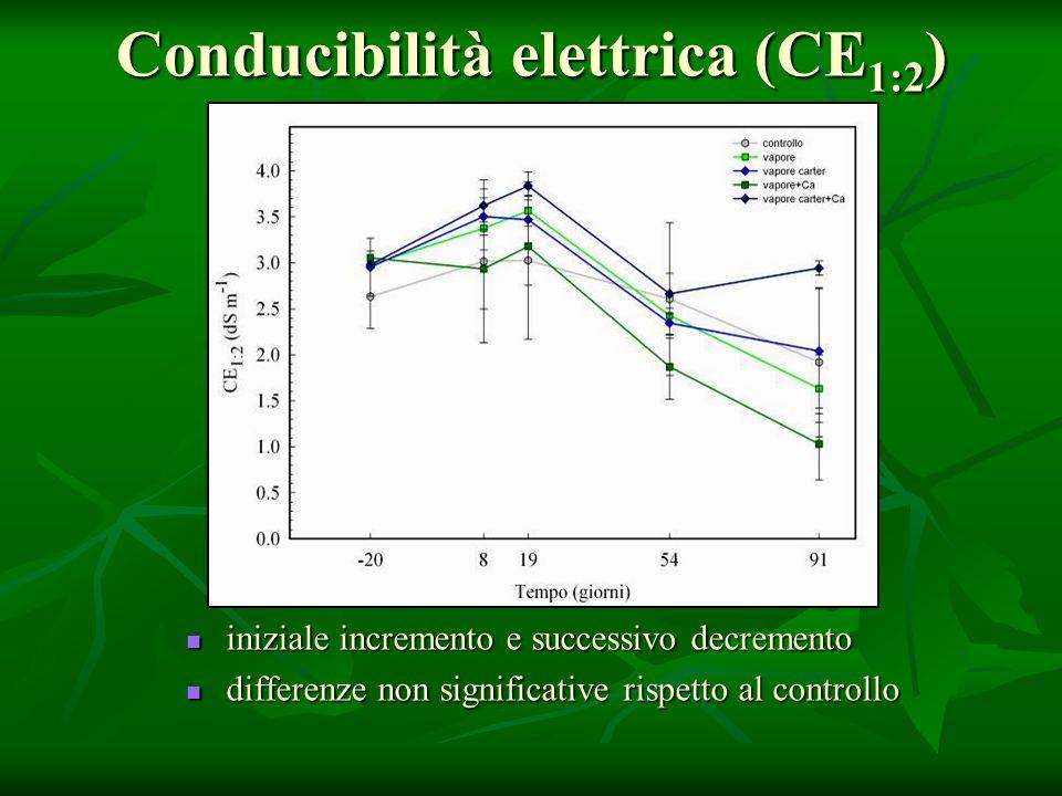 Conducibilità elettrica (CE 1:2 ) iniziale incremento e successivo decremento iniziale incremento e successivo decremento differenze non significative rispetto al controllo differenze non significative rispetto al controllo