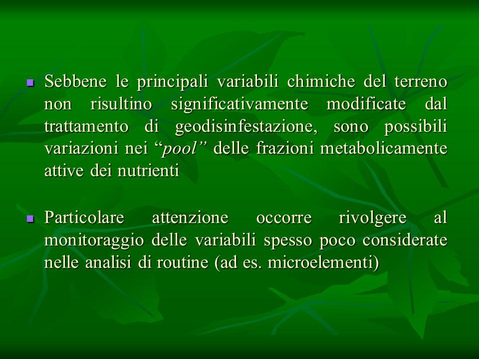 Sebbene le principali variabili chimiche del terreno non risultino significativamente modificate dal trattamento di geodisinfestazione, sono possibili