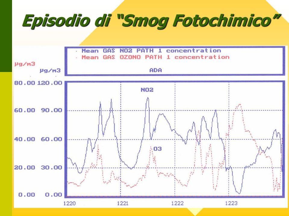 Episodio di Smog Fotochimico