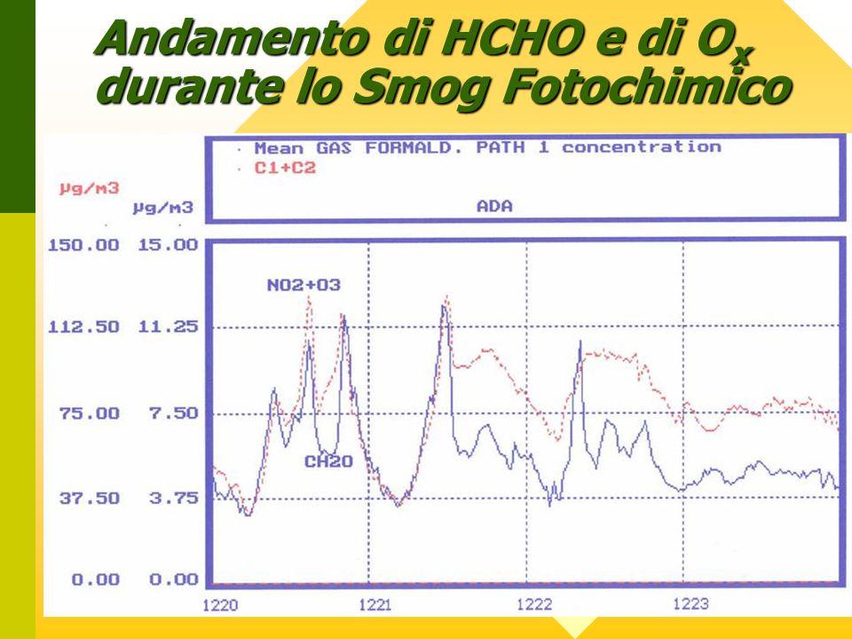 Andamento di HCHO e di O x durante lo Smog Fotochimico