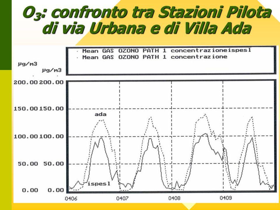 O 3 : confronto tra Stazioni Pilota di via Urbana e di Villa Ada
